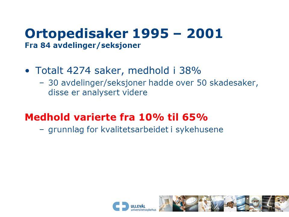 Ortopedisaker 1995 – 2001 Fra 84 avdelinger/seksjoner Totalt 4274 saker, medhold i 38% –30 avdelinger/seksjoner hadde over 50 skadesaker, disse er ana