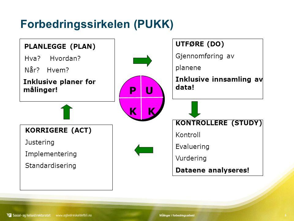 8Målinger i forbedringsarbeid Forbedringssirkelen (PUKK) PU KK UTFØRE (DO) Gjennomføring av planene Inklusive innsamling av data.