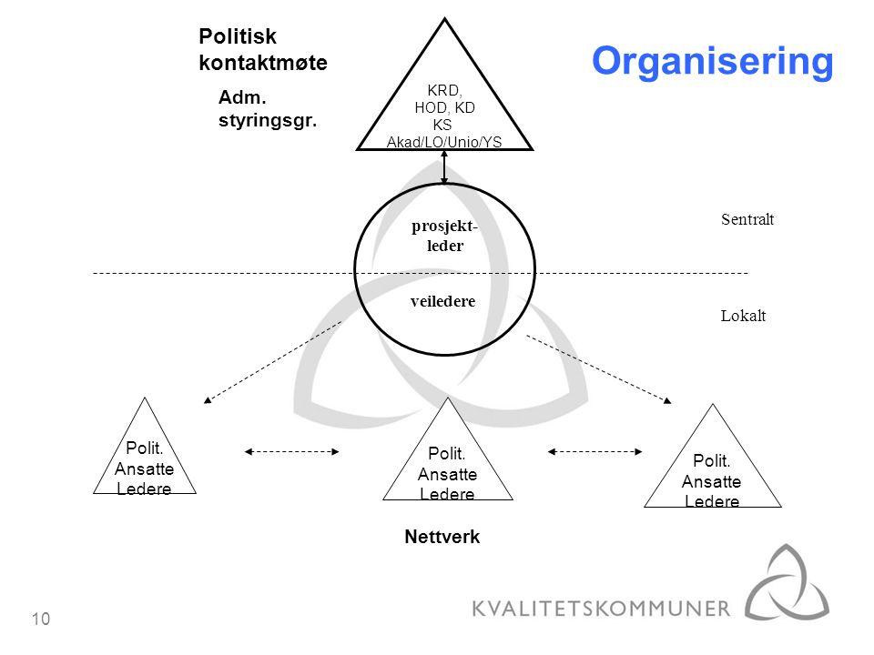 10 Organisering prosjekt- leder Sentralt veiledere KRD, HOD, KD KS Akad/LO/Unio/YS Politisk kontaktmøte Adm. styringsgr. Lokalt Nettverk Polit. Ansatt