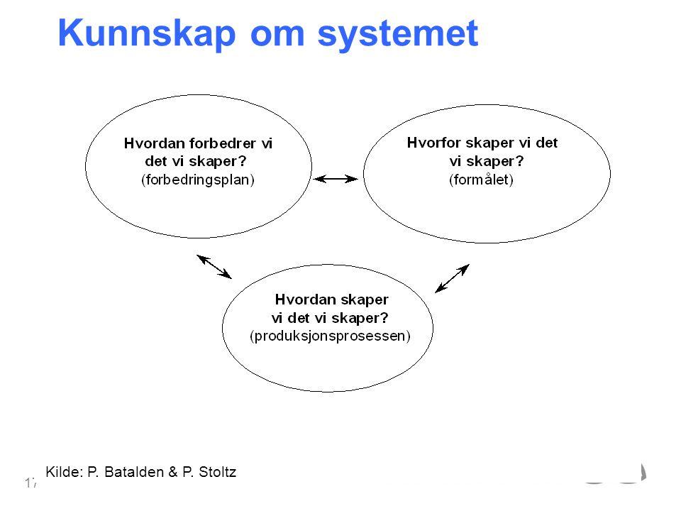 17 Kunnskap om systemet Kilde: P. Batalden & P. Stoltz