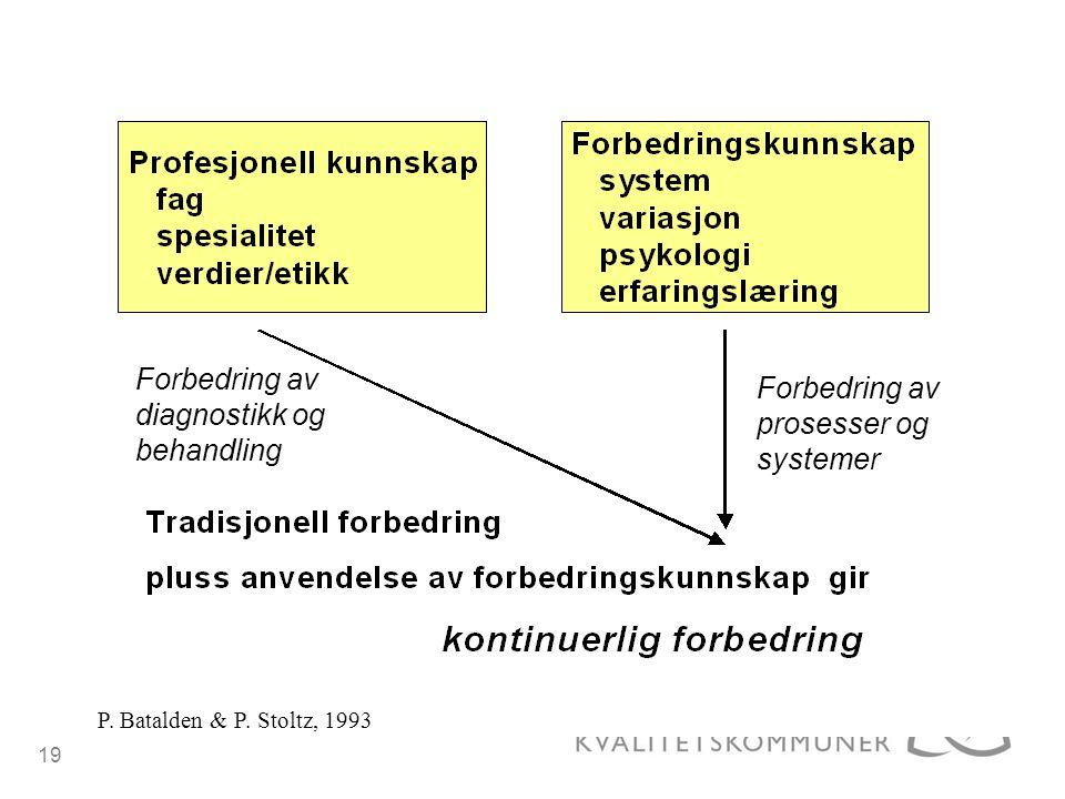 19 P. Batalden & P. Stoltz, 1993 Forbedring av diagnostikk og behandling Forbedring av prosesser og systemer