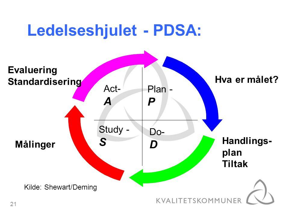 21 Ledelseshjulet - PDSA: Plan - P Do- D Study - S Act- A Hva er målet? Handlings- plan Tiltak Målinger Evaluering Standardisering Kilde: Shewart/Demi