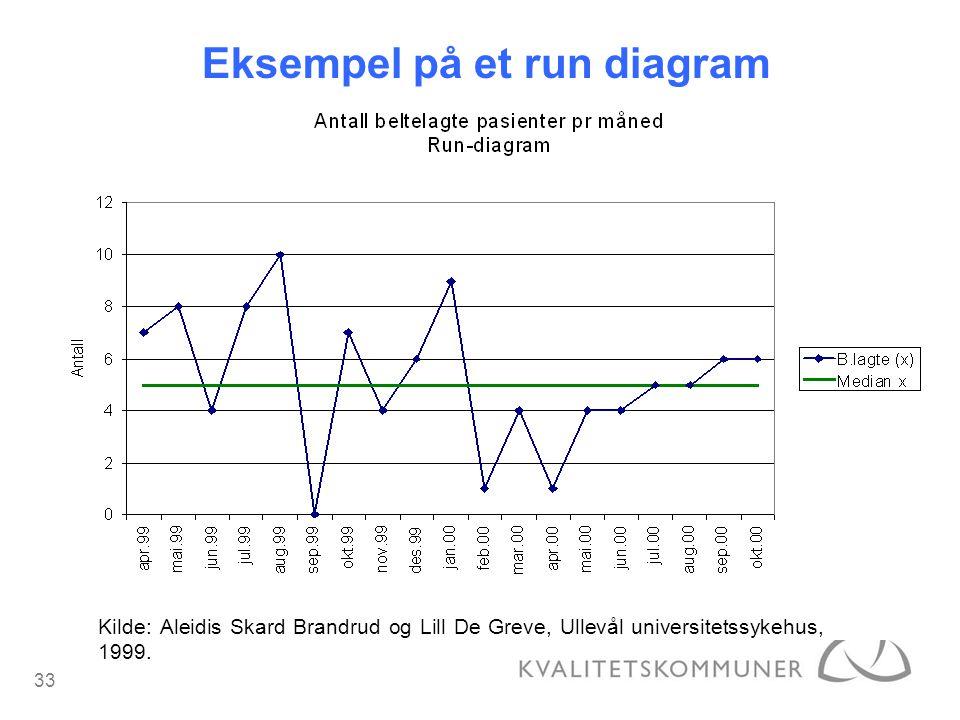 33 Kilde: Aleidis Skard Brandrud og Lill De Greve, Ullevål universitetssykehus, 1999. Eksempel på et run diagram