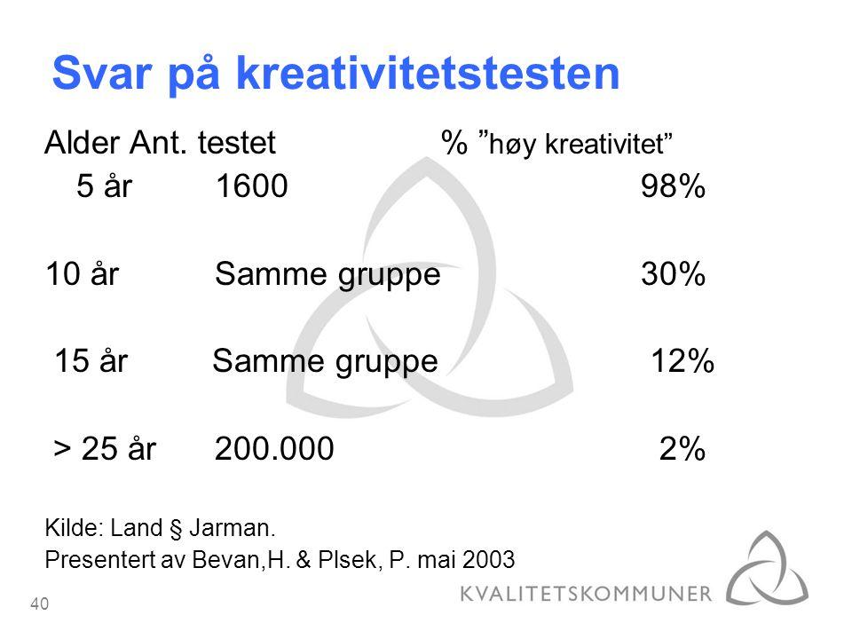 """40 Svar på kreativitetstesten AlderAnt. testet % """" høy kreativitet"""" 5 år160098% 10 år Samme gruppe30% 15 år Samme gruppe 12% > 25 år200.000 2% Kilde:"""