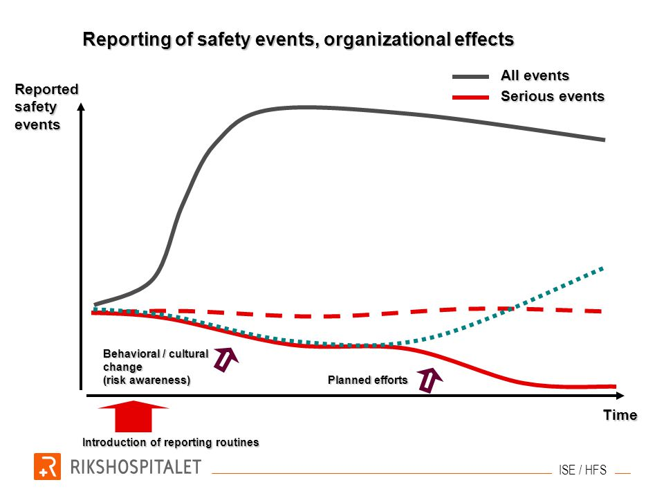 Reporting of safety events, organizational effects Serious events All events Behavioral / cultural change (risk awareness) Planned efforts Time Report