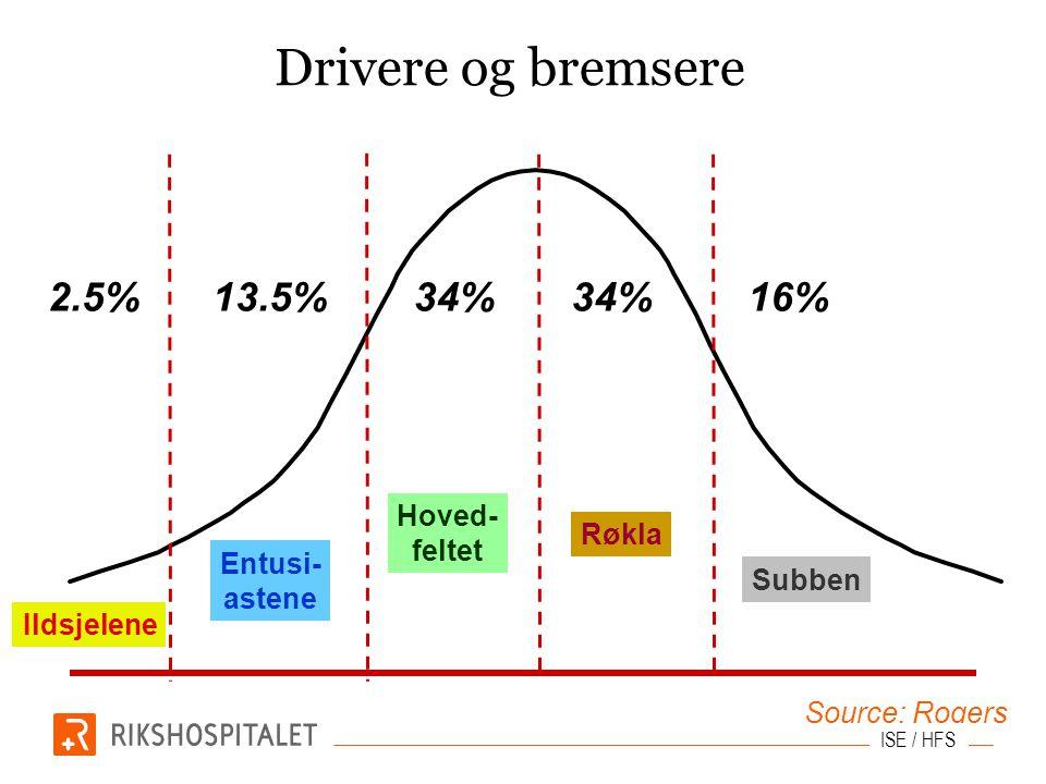 Drivere og bremsere Ildsjelene Entusi- astene Hoved- feltet Røkla Subben Source: Rogers 2.5%13.5%34% 16% ISE / HFS
