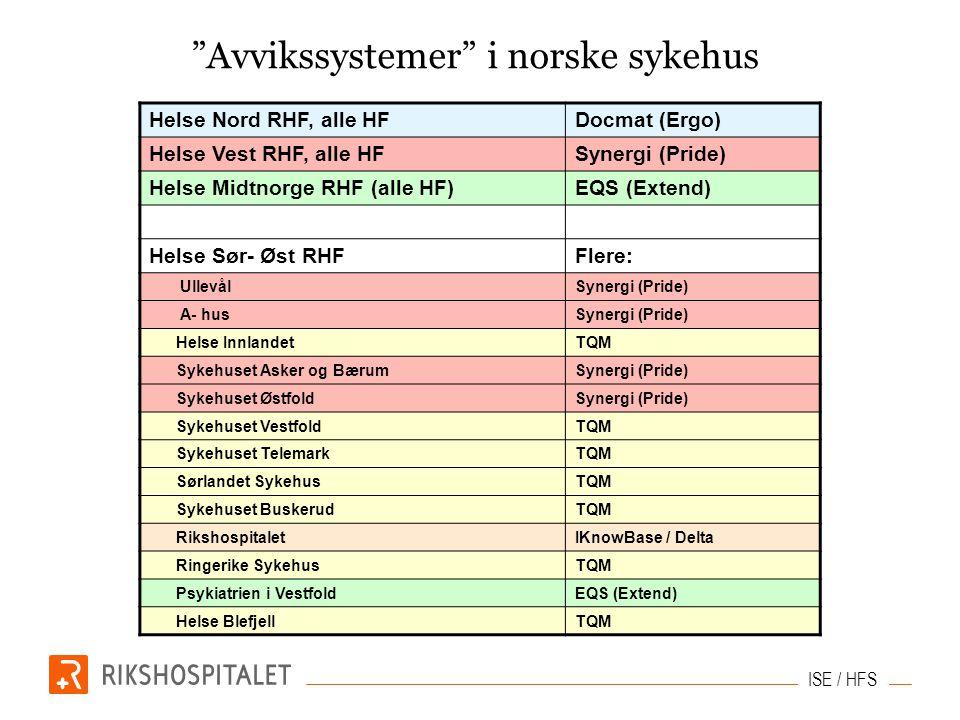 Avvikssystemer i norske sykehus Helse Nord RHF, alle HFDocmat (Ergo) Helse Vest RHF, alle HFSynergi (Pride) Helse Midtnorge RHF (alle HF)EQS (Extend) Helse Sør- Øst RHFFlere: UllevålSynergi (Pride) A- husSynergi (Pride) Helse InnlandetTQM Sykehuset Asker og BærumSynergi (Pride) Sykehuset ØstfoldSynergi (Pride) Sykehuset VestfoldTQM Sykehuset TelemarkTQM Sørlandet SykehusTQM Sykehuset BuskerudTQM RikshospitaletIKnowBase / Delta Ringerike SykehusTQM Psykiatrien i VestfoldEQS (Extend) Helse BlefjellTQM ISE / HFS