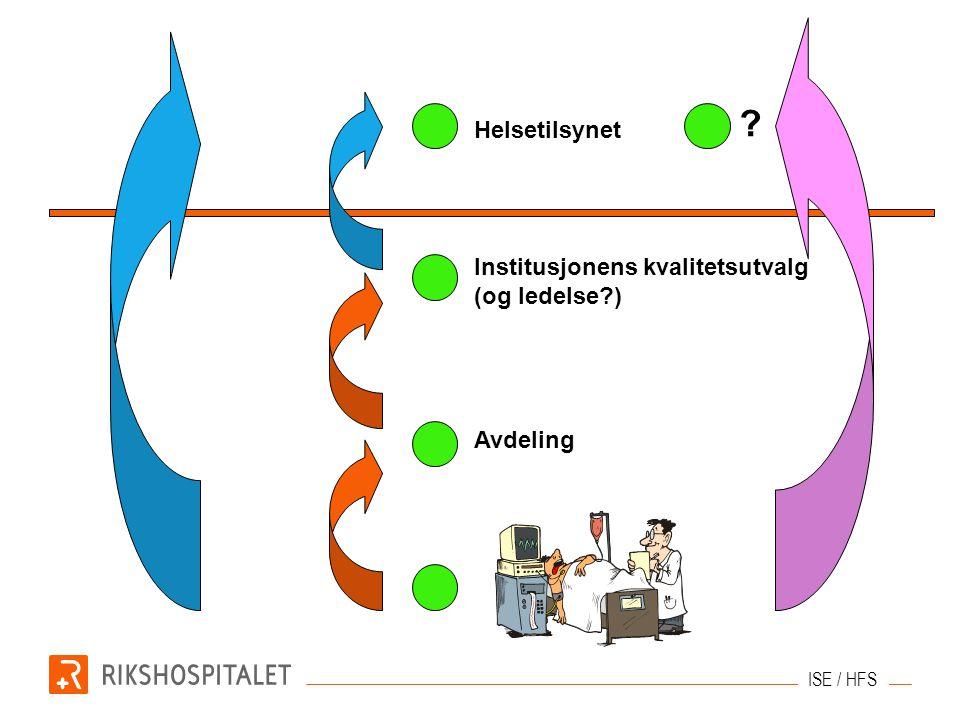 Avdeling Institusjonens kvalitetsutvalg (og ledelse?) Helsetilsynet ISE / HFS ?