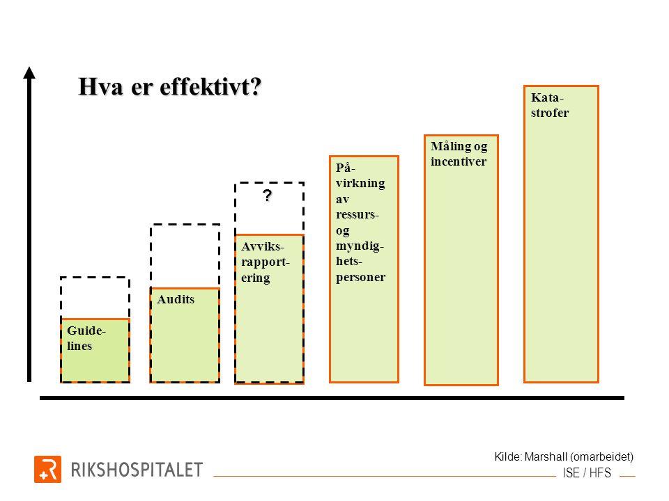 Guide- lines Audits Avviks- rapport- ering På- virkning av ressurs- og myndig- hets- personer Måling og incentiver Kata- strofer Hva er effektivt.