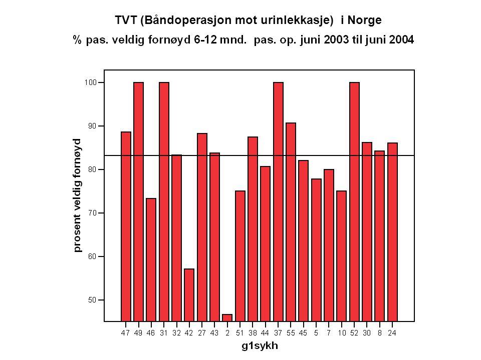 TVT (Båndoperasjon mot urinlekkasje) i Norge