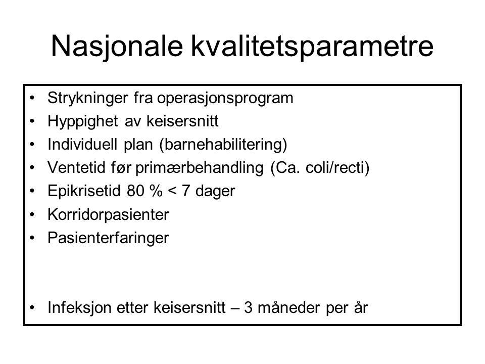 Nasjonale kvalitetsparametre Strykninger fra operasjonsprogram Hyppighet av keisersnitt Individuell plan (barnehabilitering) Ventetid før primærbehand