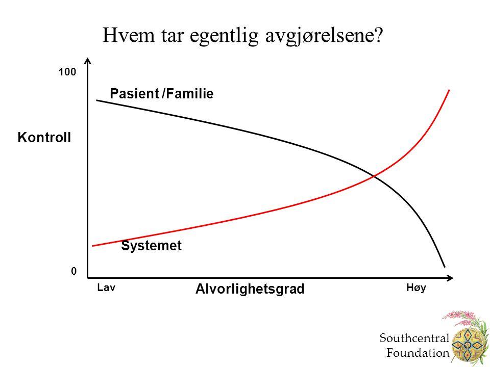 Hvem tar egentlig avgjørelsene? Kontroll Alvorlighetsgrad Systemet Pasient /Familie 0 LavHøy 100 Southcentral Foundation