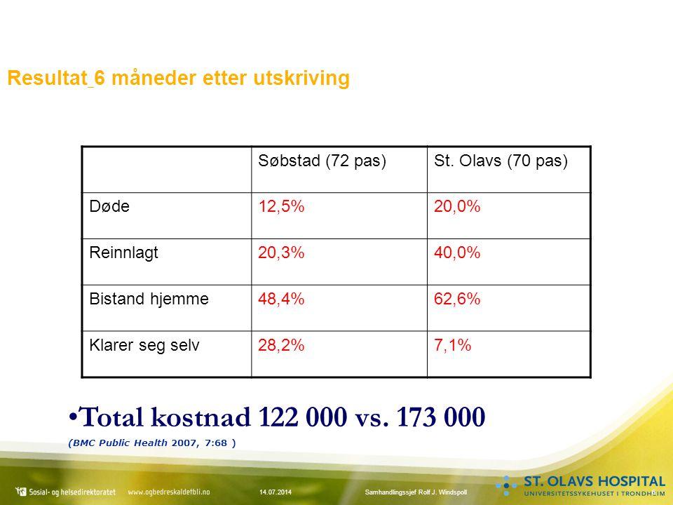 614.07.2014Samhandlingssjef Rolf J. Windspoll Resultat 6 måneder etter utskriving Søbstad (72 pas)St. Olavs (70 pas) Døde12,5%20,0% Reinnlagt20,3%40,0