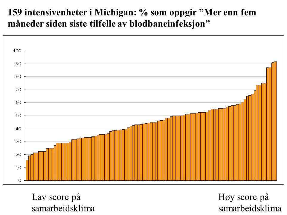 """Lav score på Høy score på samarbeidsklimasamarbeidsklima 159 intensivenheter i Michigan: % som oppgir """"Mer enn fem måneder siden siste tilfelle av blo"""