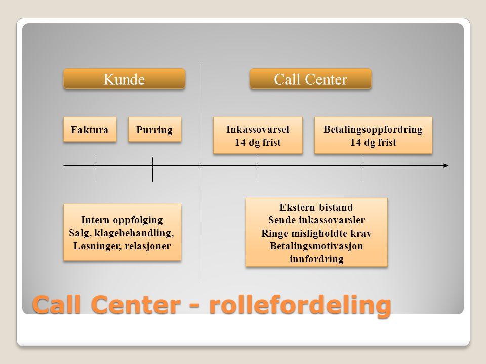 Call Center - rollefordeling Kunde Call Center Faktura Purring Inkassovarsel 14 dg frist Inkassovarsel 14 dg frist Betalingsoppfordring 14 dg frist Be