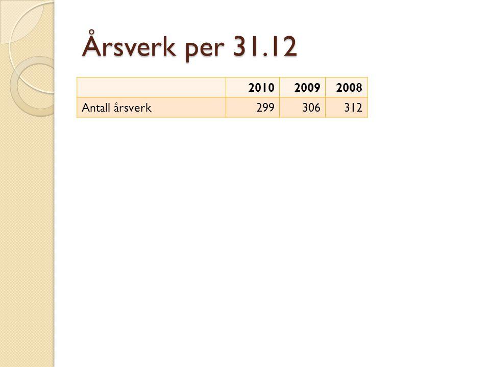 Årsverk per 31.12 201020092008 Antall årsverk299306312