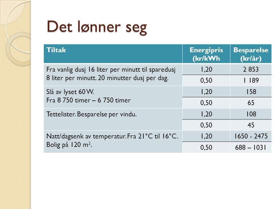 Det lønner seg TiltakEnergipris (kr/kWh Besparelse (kr/år) Fra vanlig dusj 16 liter per minutt til sparedusj 8 liter per minutt.