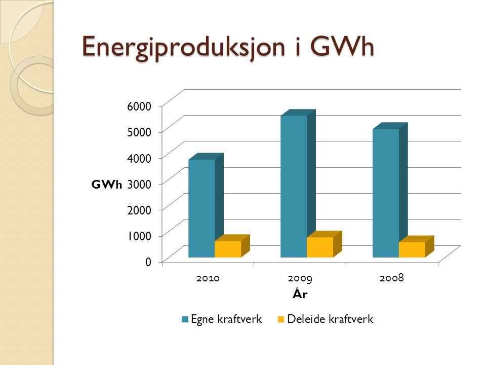 Energiproduksjon i GWh