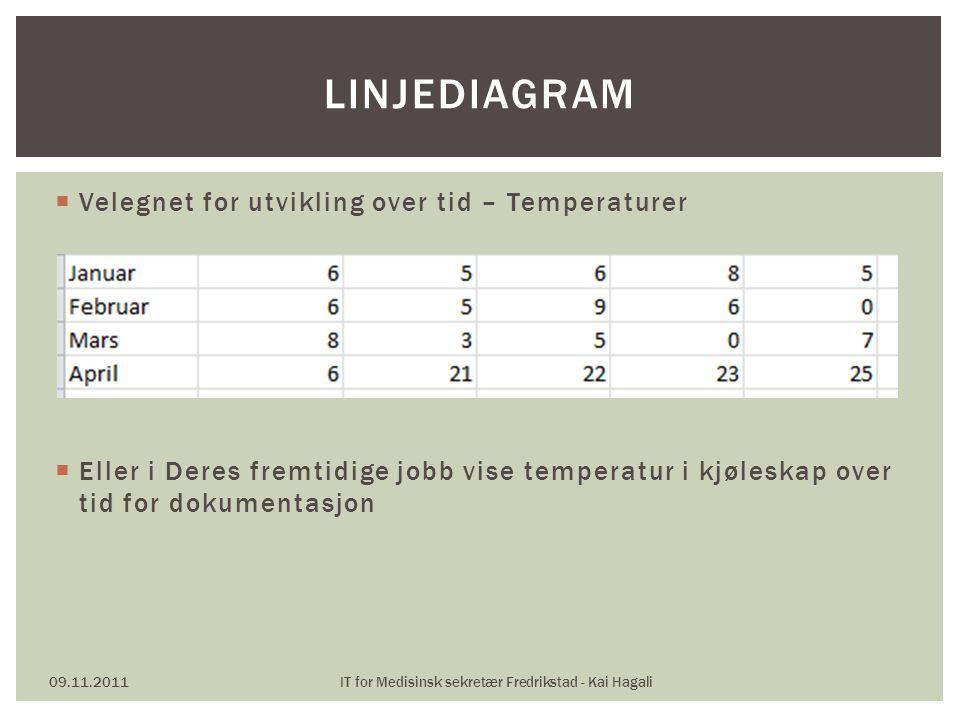  Velegnet for utvikling over tid – Temperaturer  Eller i Deres fremtidige jobb vise temperatur i kjøleskap over tid for dokumentasjon 09.11.2011IT f