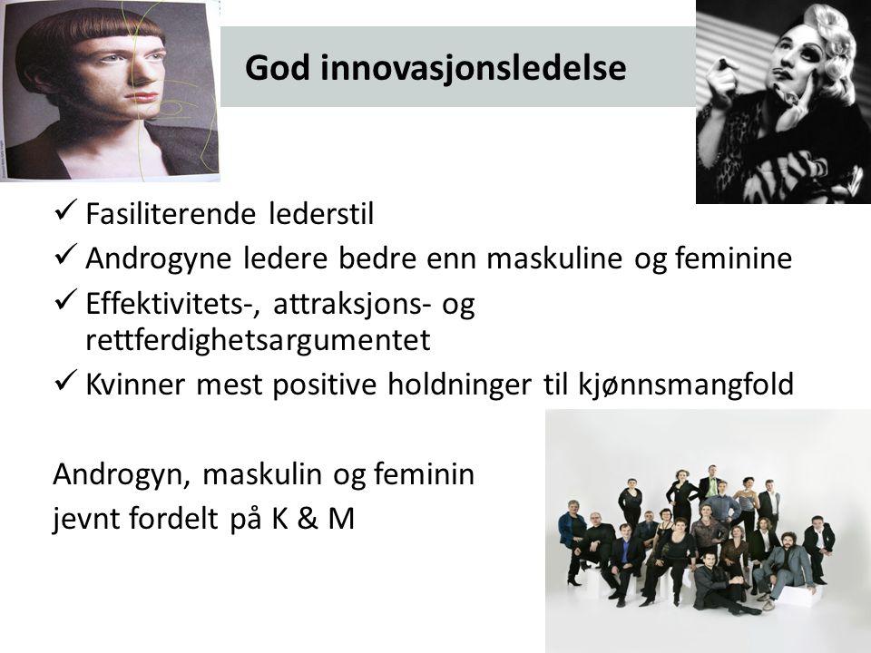 God innovasjonsledelse Fasiliterende lederstil Androgyne ledere bedre enn maskuline og feminine Effektivitets-, attraksjons- og rettferdighetsargumentet Kvinner mest positive holdninger til kjønnsmangfold Androgyn, maskulin og feminin jevnt fordelt på K & M