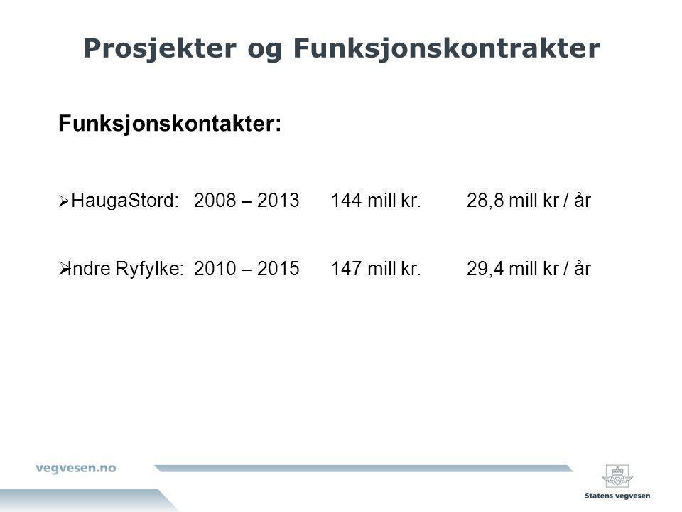 Prosjekter og Funksjonskontrakter Funksjonskontakter:  HaugaStord:2008 – 2013144 mill kr.28,8 mill kr / år  Indre Ryfylke:2010 – 2015147 mill kr.29,