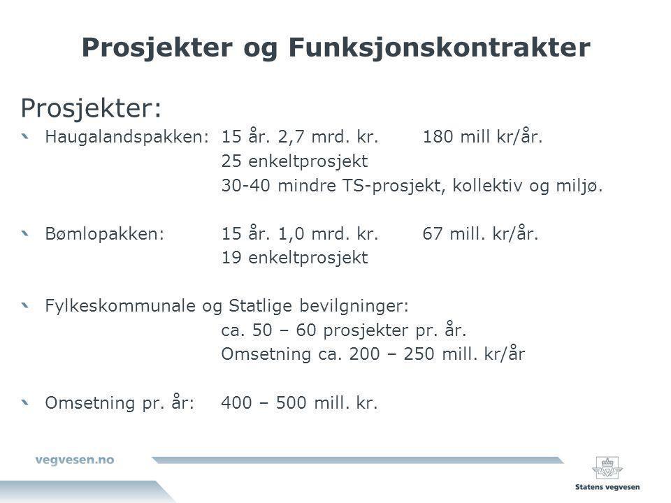 Prosjekter og Funksjonskontrakter Prosjekter: Haugalandspakken:15 år. 2,7 mrd. kr. 180 mill kr/år. 25 enkeltprosjekt 30-40 mindre TS-prosjekt, kollekt