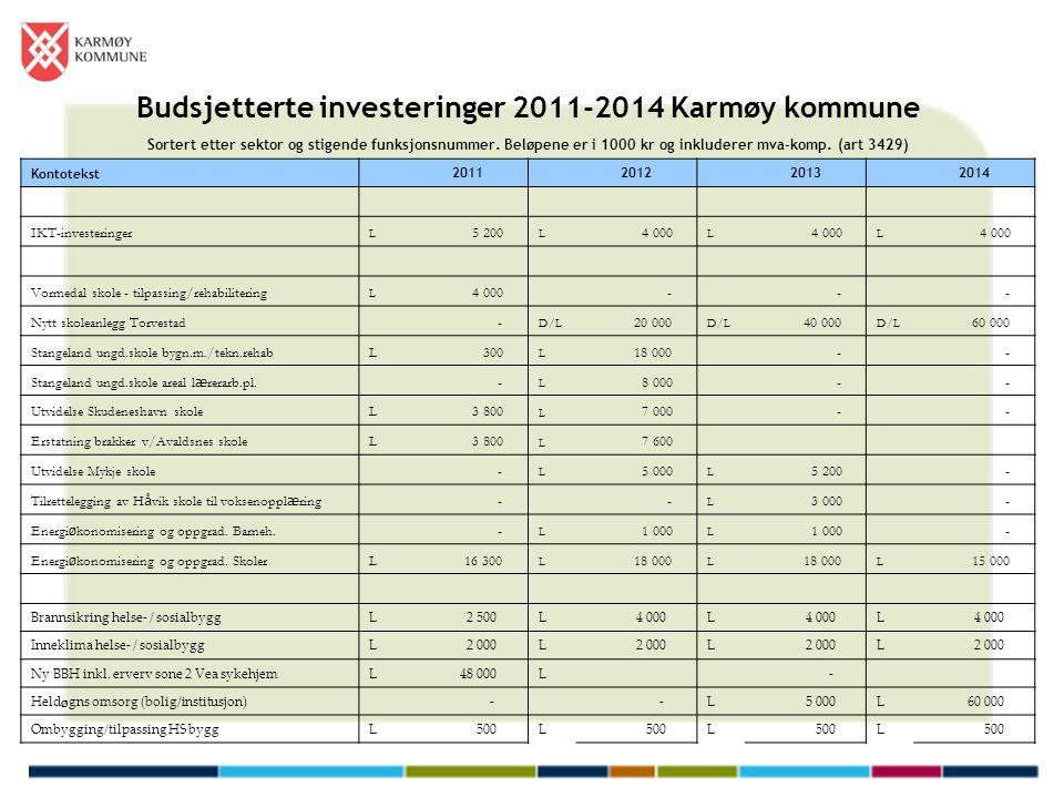 Budsjetterte investeringer 2011-2014 Karmøy kommune Sortert etter sektor og stigende funksjonsnummer. Beløpene er i 1000 kr og inkluderer mva-komp. (a