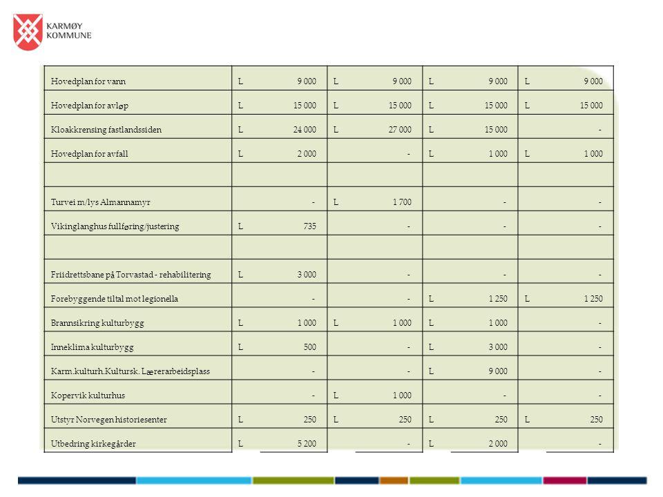 Hovedplan for vannL 9 000L L L Hovedplan for avl ø pL 15 000L L L Kloakkrensing fastlandssidenL 24 000L 27 000L 15 000 - Hovedplan for avfallL 2 000 -
