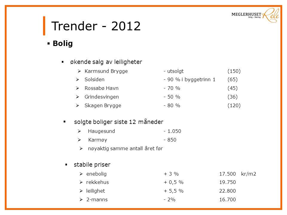 Trender - 2012  Bolig  økende salg av leiligheter  Karmsund Brygge - utsolgt (150)  Solsiden - 90 % i byggetrinn 1 (65)  Rossabø Havn - 70 % (45)  Grindesvingen - 50 % (36)  Skagen Brygge - 80 % (120)  solgte boliger siste 12 måneder  Haugesund - 1.050  Karmøy - 850  nøyaktig samme antall året før  stabile priser  enebolig + 3 %17.500 kr/m2  rekkehus + 0,5 %19.750  leilighet + 5,5 %22.800  2-manns - 2%16.700