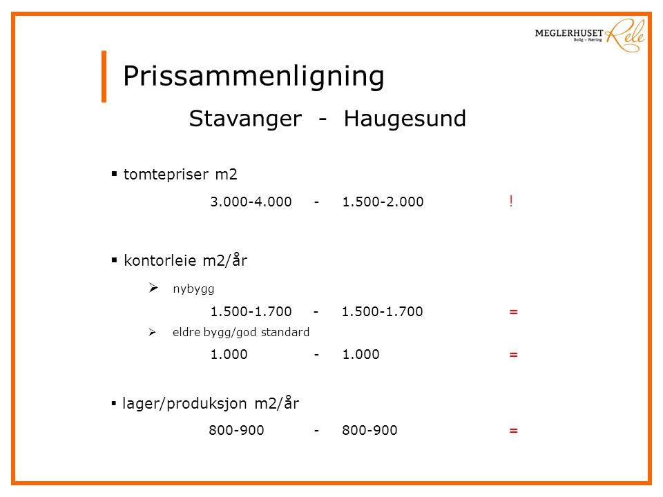 Prissammenligning Stavanger - Haugesund  tomtepriser m2 3.000-4.000 - 1.500-2.000 .