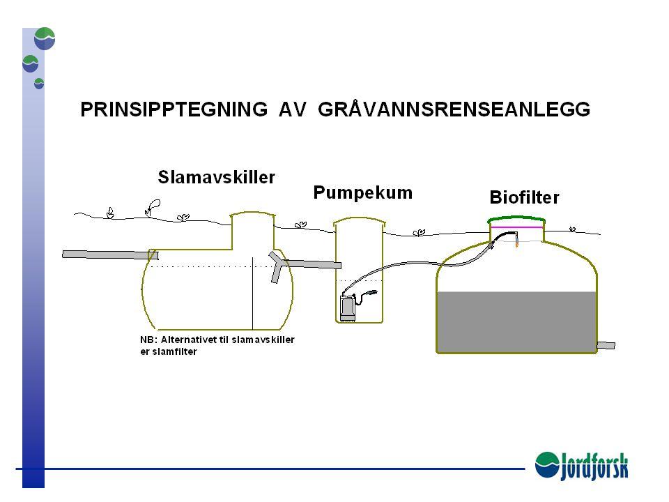 Filtreringsanlegg for gråvann  Slamavskiller  Pumpekum eventuelt innebygd i slamavskiller  Biofilter  Utslippsarrangement/ infiltrasjonsgrøft