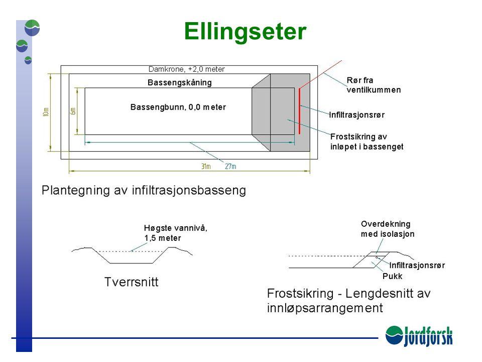 Vassdrag Basseng for infiltrasjon Basseng for sedimentasjon Umettet sone av sand/grus Grunnvann Krever store arealer og usjenert beliggenhet Åpen bass