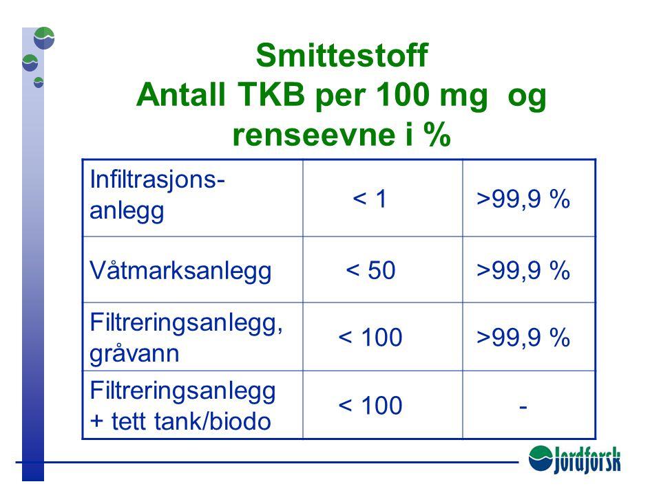 Nitrogen Utslippskonsentrasjoner i mg og renseevne i % Infiltrasjons- anlegg < 65 mg > 30 % Våtmarksanlegg 45 mg 50 % Filtreringsanlegg, gråvann 8 mg