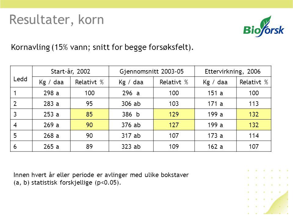 Resultater, økonomi Frøpris (økologisk): 80 kr/kg (rødkløver 2006) Kornpris (økologisk): 2 kr/kg (2006) Meravling = 350 – 298 = ca 50 kg/daa = 100 kr/daa Frømengde 0,5 kg/daa = 40 kr/daa Netto inntekt 100-40 = 60 kr/daa Snitt ledd 1 og 2, 2002-05 = 298 kg/daa Snitt ledd 3 og 4, 2002-05 = 350 kg/daa Andre forhold: Tilskudd til grønngjødsling 363 kr/daa, tilskudd til økologisk korn 250 kr/daa, tilskudd til fangvekst – varierer med fylke.