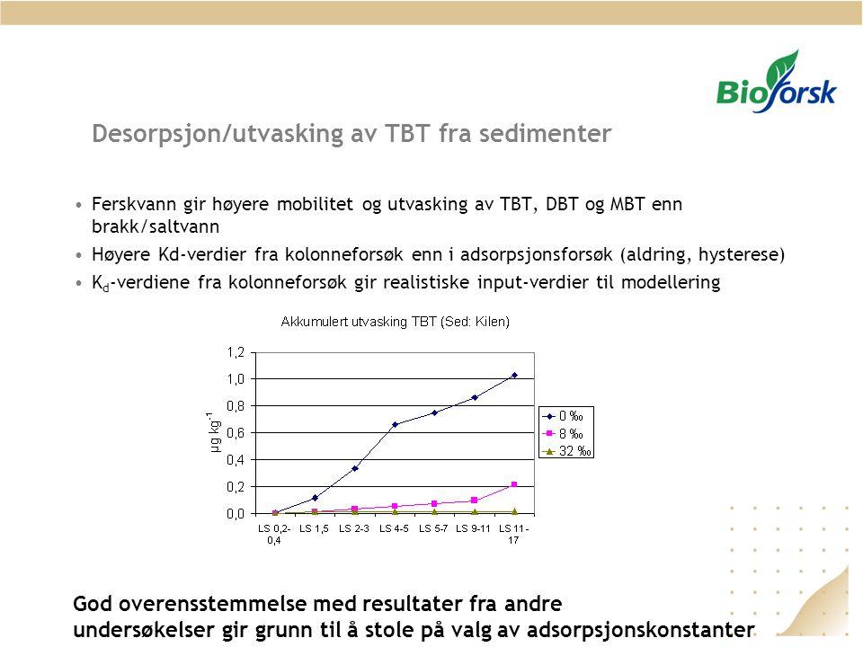 Desorpsjon/utvasking av TBT fra sedimenter Ferskvann gir høyere mobilitet og utvasking av TBT, DBT og MBT enn brakk/saltvann Høyere Kd-verdier fra kol