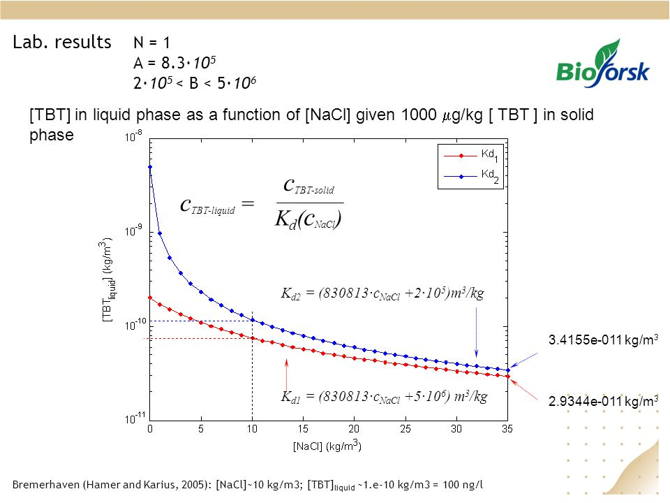 Lab. results [TBT] in liquid phase as a function of [NaCl] given 1000  g/kg [ TBT ] in solid phase K d1 = (830813 · c NaCl +5 · 10 6 ) m 3 /kg K d2 =