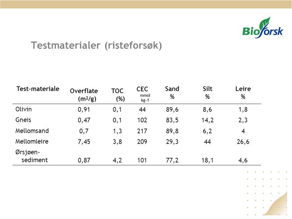 Testmaterialer (risteforsøk) Overflate (m 2 /g) TOC (%) Test-materiale CEC mmol kg-1 Sand % Silt % Leire % Olivin 0,910,14489,68,61,8 Gneis 0,470,1102