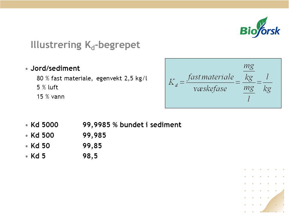 Illustrering K d -begrepet Jord/sediment 80 % fast materiale, egenvekt 2,5 kg/l 5 % luft 15 % vann Kd 500099,9985 % bundet i sediment Kd 50099,985 Kd