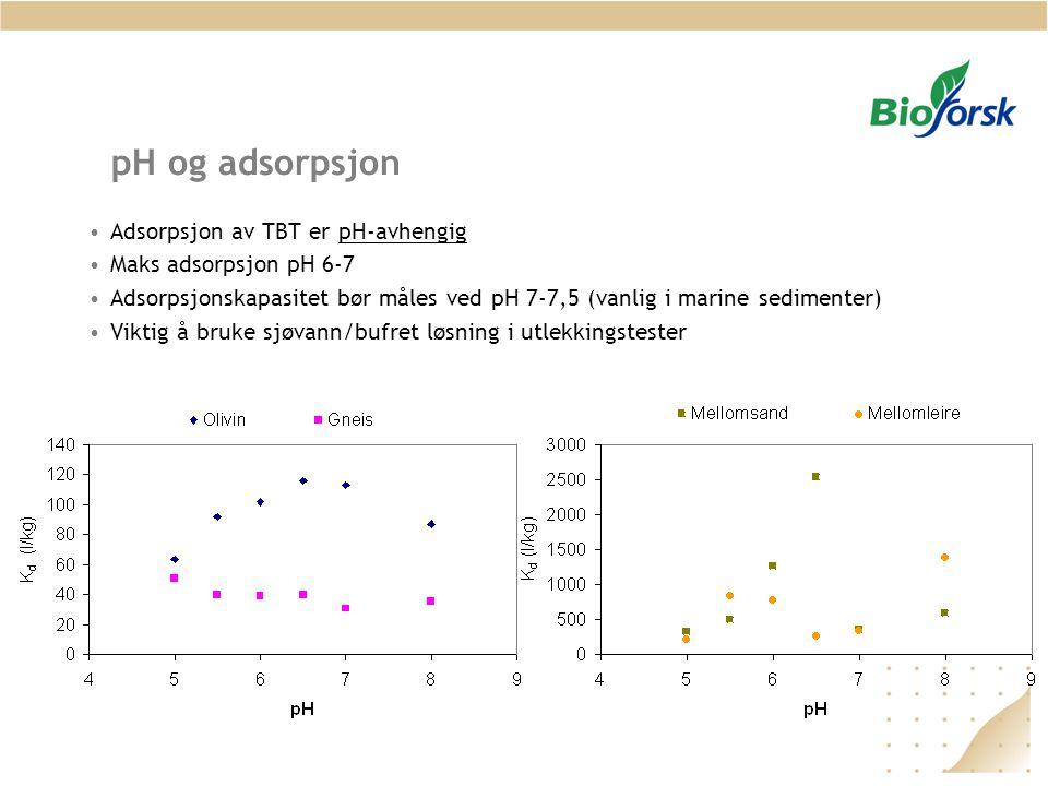 pH og adsorpsjon Adsorpsjon av TBT er pH-avhengig Maks adsorpsjon pH 6-7 Adsorpsjonskapasitet bør måles ved pH 7-7,5 (vanlig i marine sedimenter) Vikt