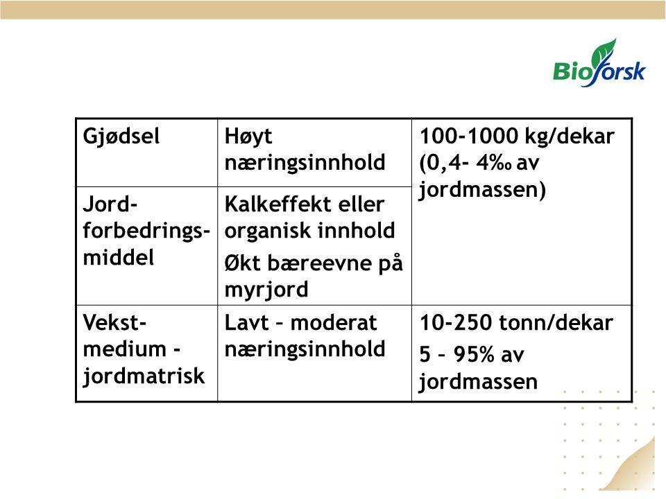 GjødselHøyt næringsinnhold 100-1000 kg/dekar (0,4- 4‰ av jordmassen) Jord- forbedrings- middel Kalkeffekt eller organisk innhold Økt bæreevne på myrjord Vekst- medium - jordmatrisk Lavt – moderat næringsinnhold 10-250 tonn/dekar 5 – 95% av jordmassen