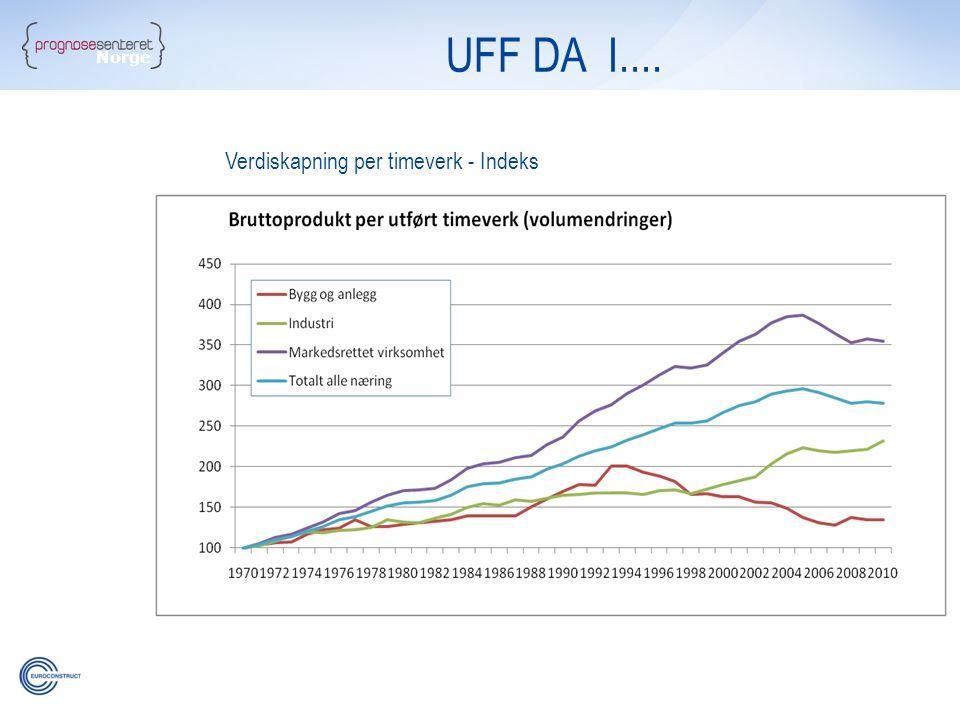 Norge UFF DA I.... Verdiskapning per timeverk - Indeks