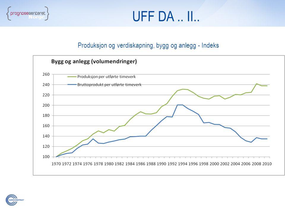 Norge UFF DA.. II.. Produksjon og verdiskapning, bygg og anlegg - Indeks