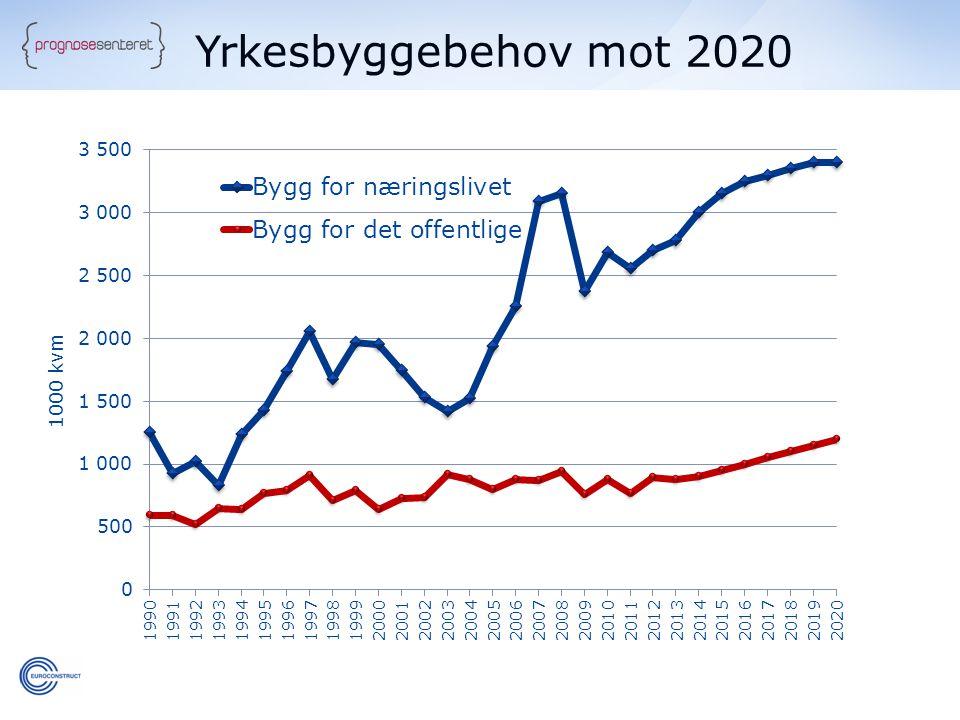 Yrkesbyggebehov mot 2020