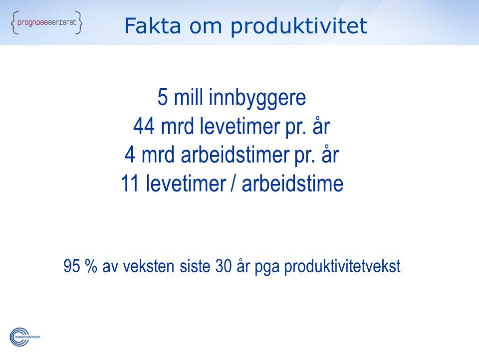 Fakta om produktivitet 5 mill innbyggere 44 mrd levetimer pr. år 4 mrd arbeidstimer pr. år 11 levetimer / arbeidstime 95 % av veksten siste 30 år pga
