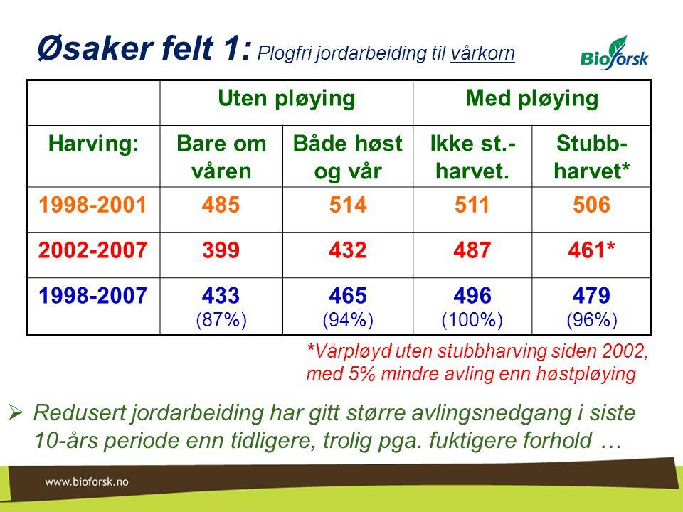 Øsaker felt 1: Plogfri jordarbeiding til vårkorn  Redusert jordarbeiding har gitt større avlingsnedgang i siste 10-års periode enn tidligere, trolig
