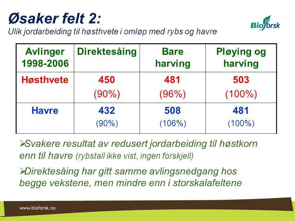 Øsaker felt 2: Ulik jordarbeiding til høsthvete i omløp med rybs og havre Avlinger 1998-2006 DirektesåingBare harving Pløying og harving Høsthvete450