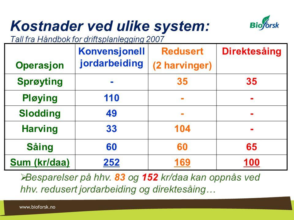 Kostnader ved ulike system: Tall fra Håndbok for driftsplanlegging 2007  Besparelser på hhv. 83 og 152 kr/daa kan oppnås ved hhv. redusert jordarbeid