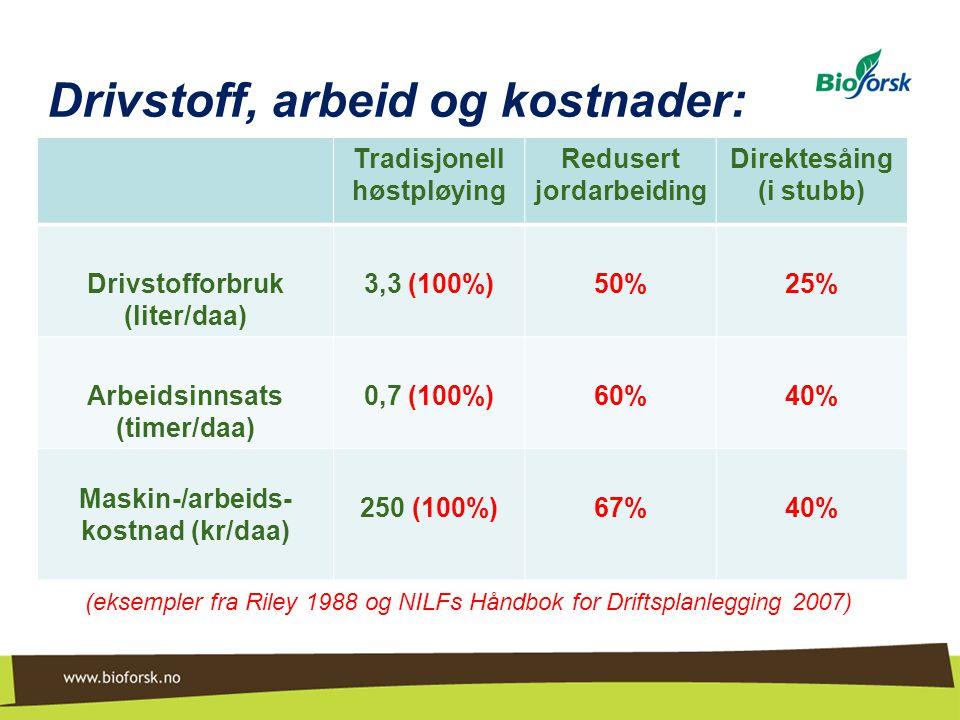 Kostnader ved ulike system: Tall fra Håndbok for driftsplanlegging 2007  Besparelser på hhv.