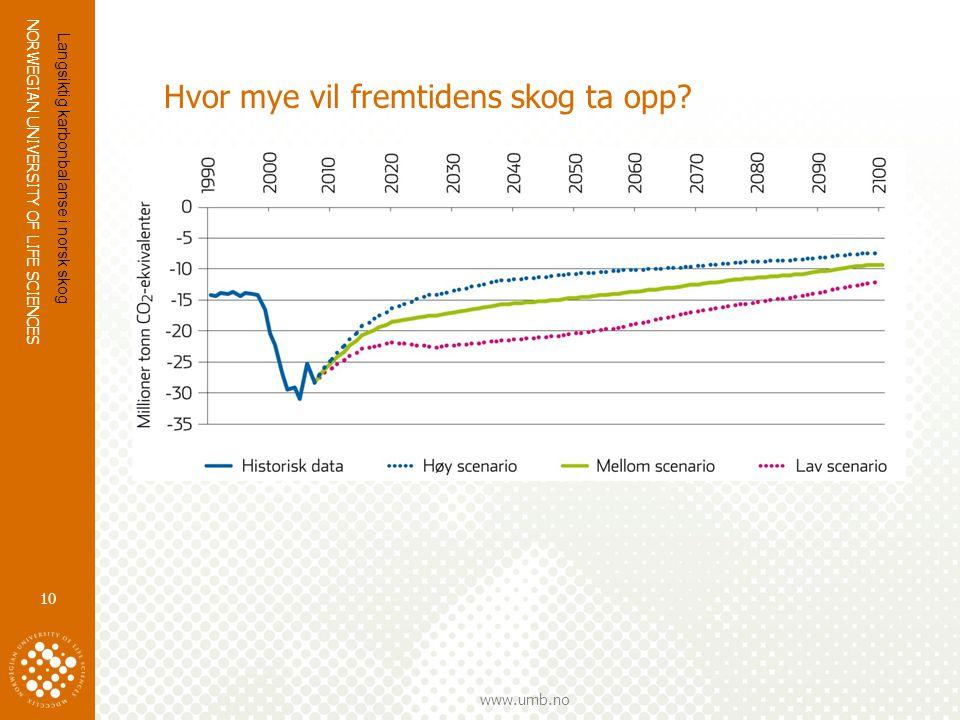 NORWEGIAN UNIVERSITY OF LIFE SCIENCES www.umb.no Hvor mye vil fremtidens skog ta opp? 10 Langsiktig karbonbalanse i norsk skog