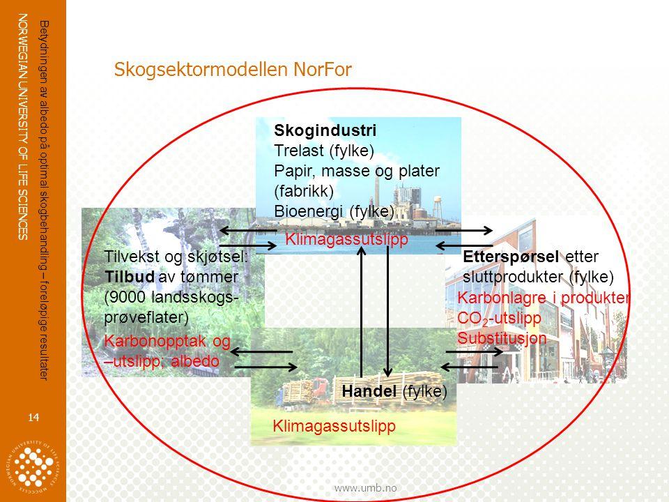 NORWEGIAN UNIVERSITY OF LIFE SCIENCES www.umb.no 14 Skogsektormodellen NorFor Etterspørsel etter sluttprodukter (fylke) Tilvekst og skjøtsel: Tilbud a